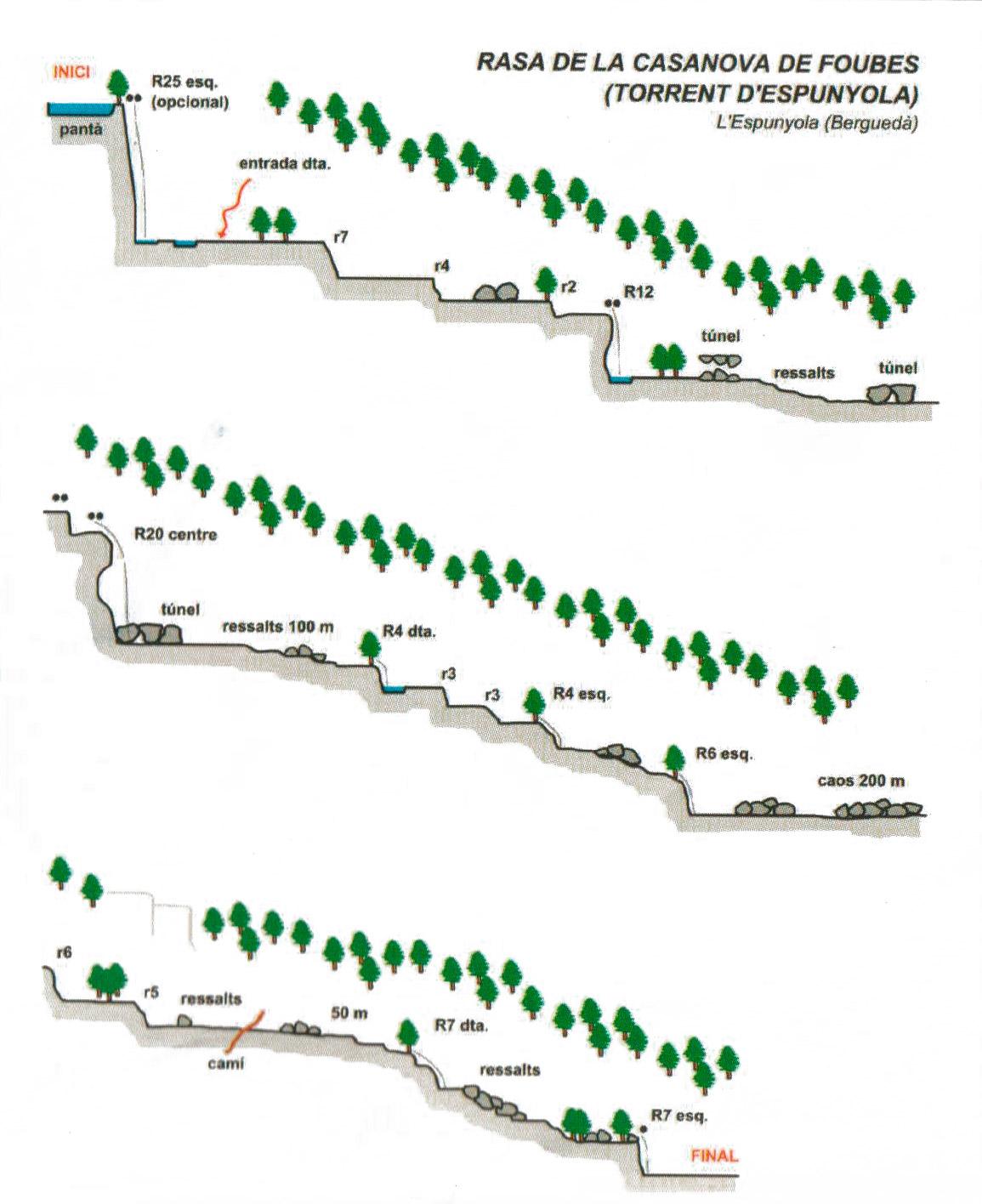 topografia barranc clot de foubes o barranc de l'Espunyola