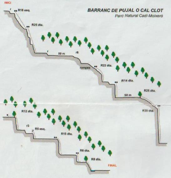 topografia o ressenya del barranc de Pujal o de Cal Clot