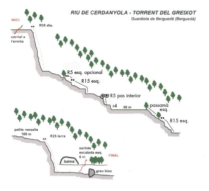 topografia del torrent de Greixot